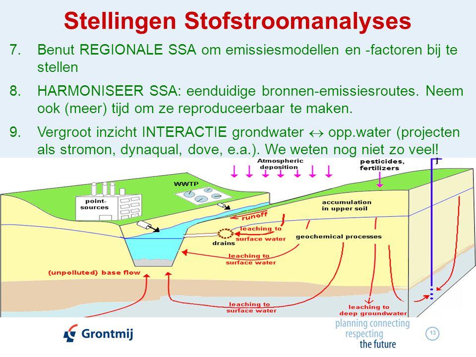 7. Benut REGIONALE SSA om emissiesmodellen en -factoren bij te stellen