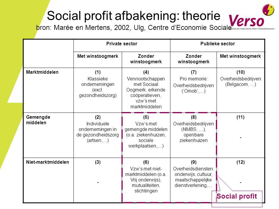 Social profit afbakening: theorie bron: Marée en Mertens, 2002, Ulg, Centre d'Economie Sociale