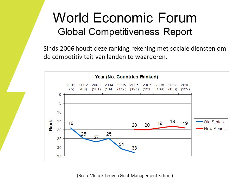 World Economic Forum Global Competitiveness Report