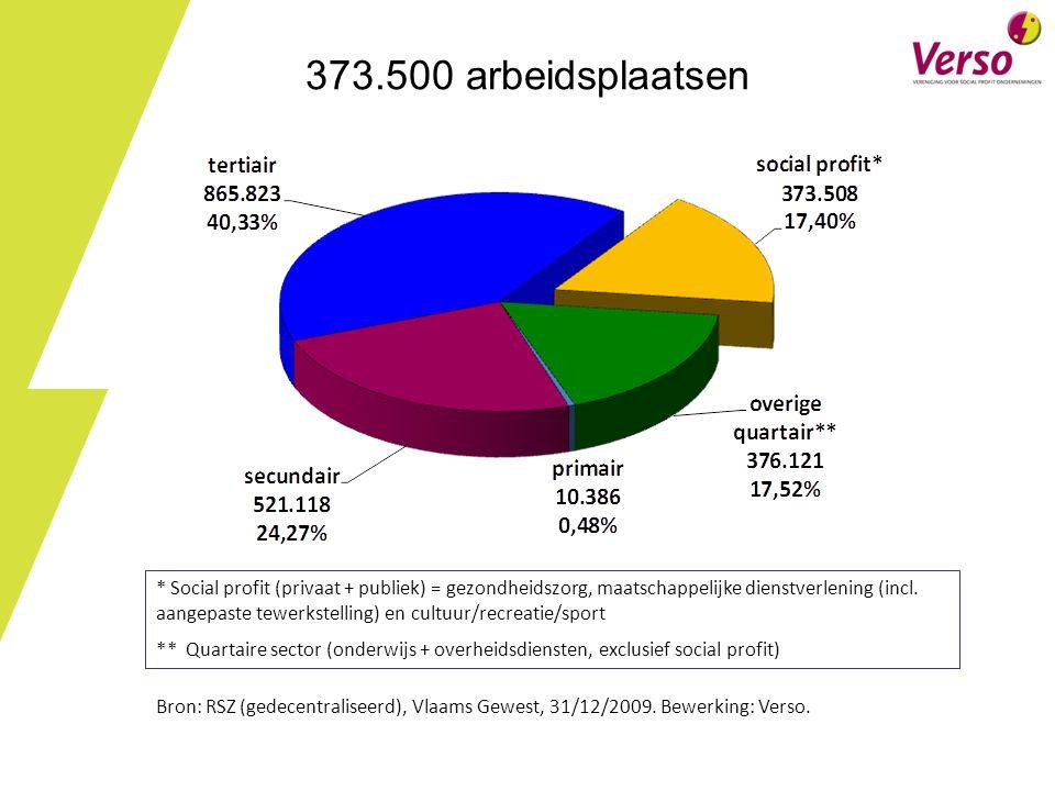 373.500 arbeidsplaatsen Regionale cijfers op te vragen bij Wouter. N.B.: in privaat worden ook commerciële ondernemingen meegeteld.