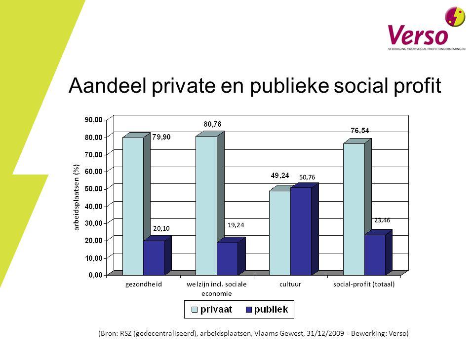 Aandeel private en publieke social profit