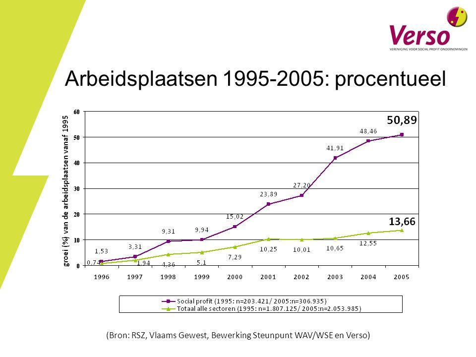 Arbeidsplaatsen 1995-2005: procentueel