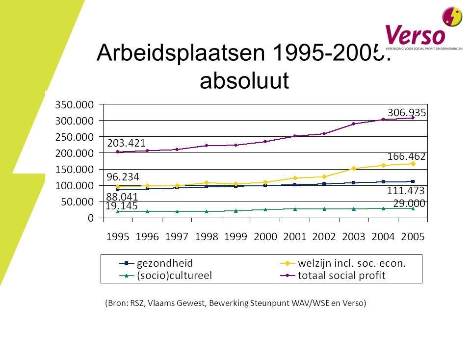 Arbeidsplaatsen 1995-2005: absoluut