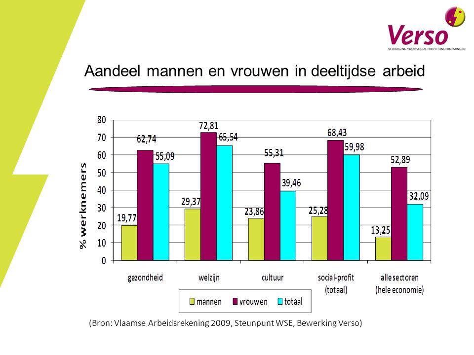 Aandeel mannen en vrouwen in deeltijdse arbeid