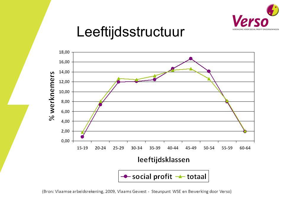 Leeftijdsstructuur (Bron: Vlaamse arbeidsrekening, 2009, Vlaams Gewest - Steunpunt WSE en Bewerking door Verso)