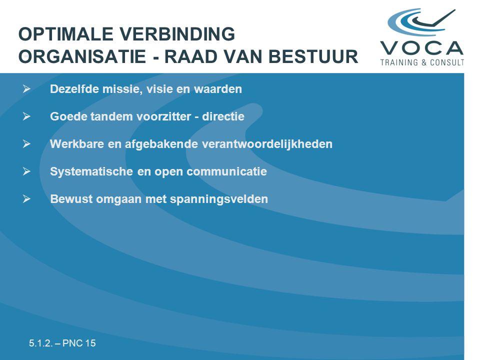 OPTIMALE VERBINDING ORGANISATIE - RAAD VAN BESTUUR