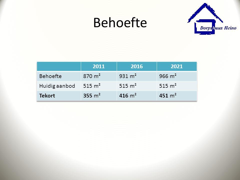 Behoefte 2011 2016 2021 Behoefte 870 m² 931 m² 966 m² Huidig aanbod