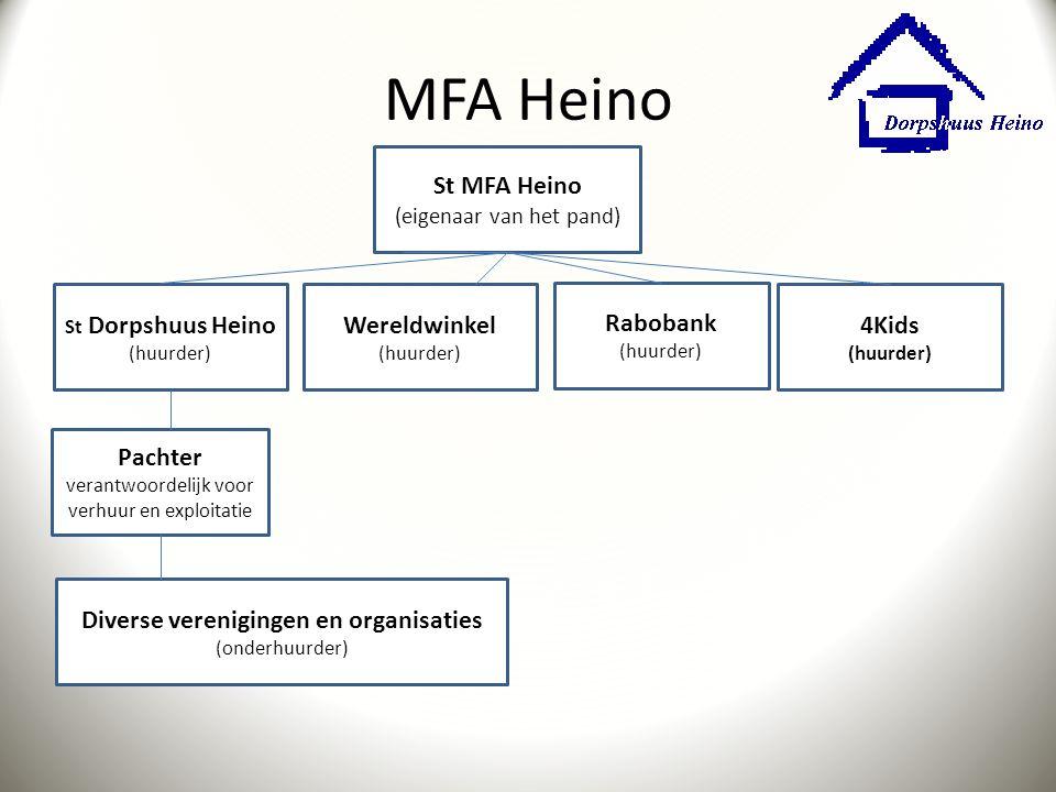 MFA Heino St MFA Heino (eigenaar van het pand) Wereldwinkel (huurder)