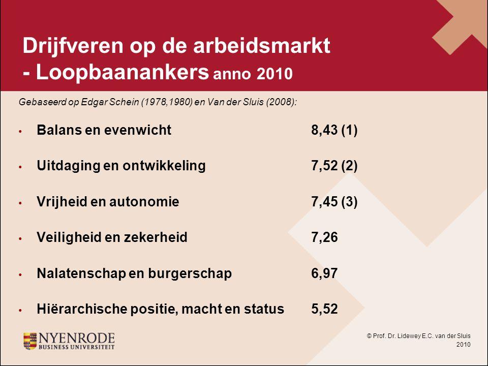 Drijfveren op de arbeidsmarkt - Loopbaanankers anno 2010