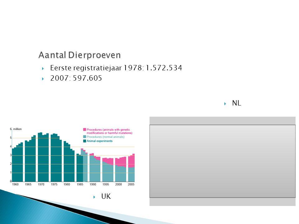 Aantal Dierproeven Eerste registratiejaar 1978: 1.572.534