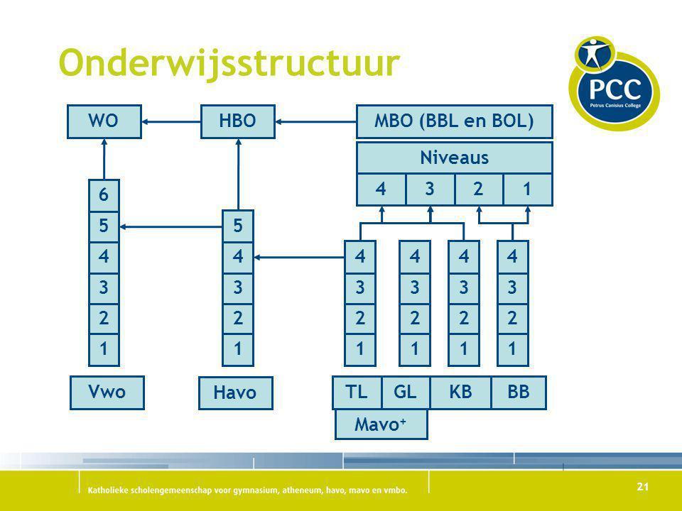Onderwijsstructuur WO HBO MBO (BBL en BOL) Niveaus 4 3 2 1 Mavo+ 5 6