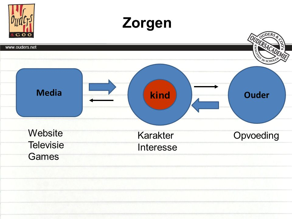 Zorgen kind Ouder Media Website Televisie Games Karakter Interesse