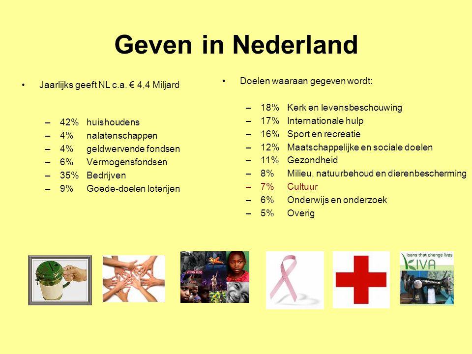 Geven in Nederland Doelen waaraan gegeven wordt: