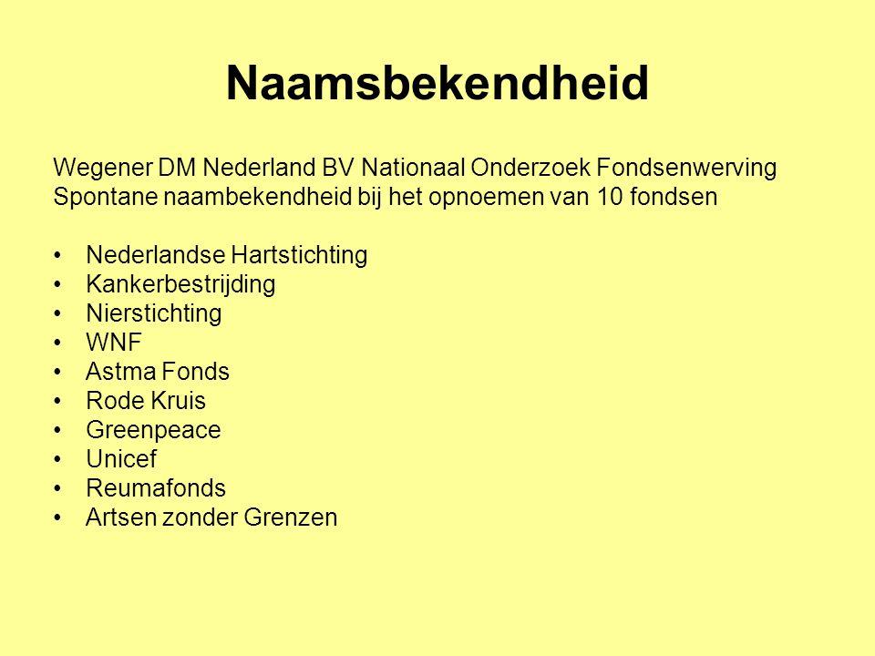 Naamsbekendheid Wegener DM Nederland BV Nationaal Onderzoek Fondsenwerving. Spontane naambekendheid bij het opnoemen van 10 fondsen.