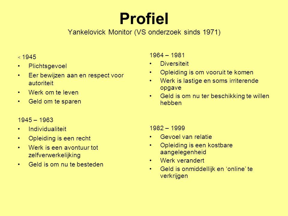 Profiel Yankelovick Monitor (VS onderzoek sinds 1971)