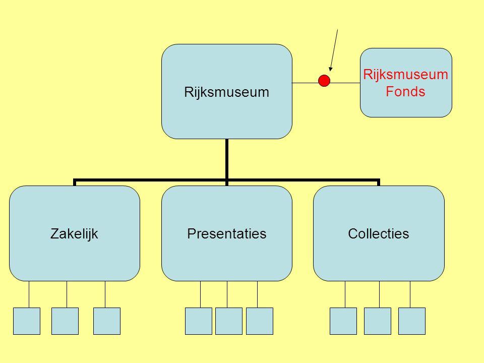 Rijksmuseum Fonds