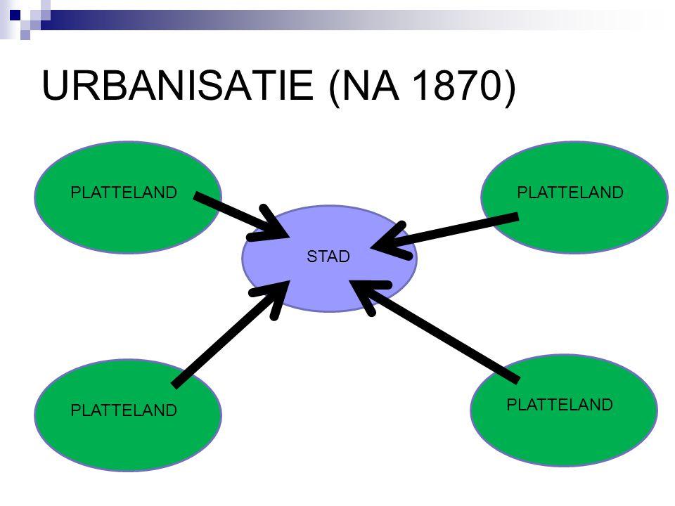 URBANISATIE (NA 1870) STAD PLATTELAND