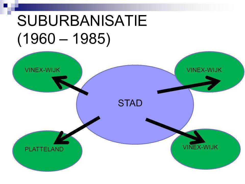SUBURBANISATIE (1960 – 1985) STAD PLATTELAND VINEX-WIJK