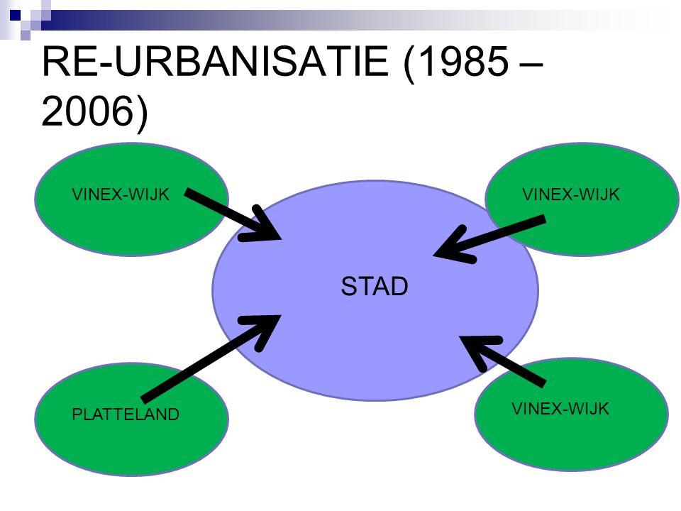 RE-URBANISATIE (1985 – 2006) STAD PLATTELAND VINEX-WIJK