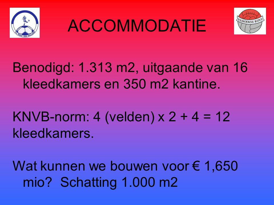 ACCOMMODATIE Benodigd: 1.313 m2, uitgaande van 16 kleedkamers en 350 m2 kantine. KNVB-norm: 4 (velden) x 2 + 4 = 12.