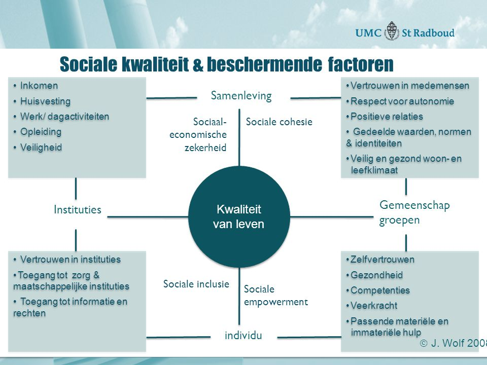 Sociale kwaliteit & beschermende factoren