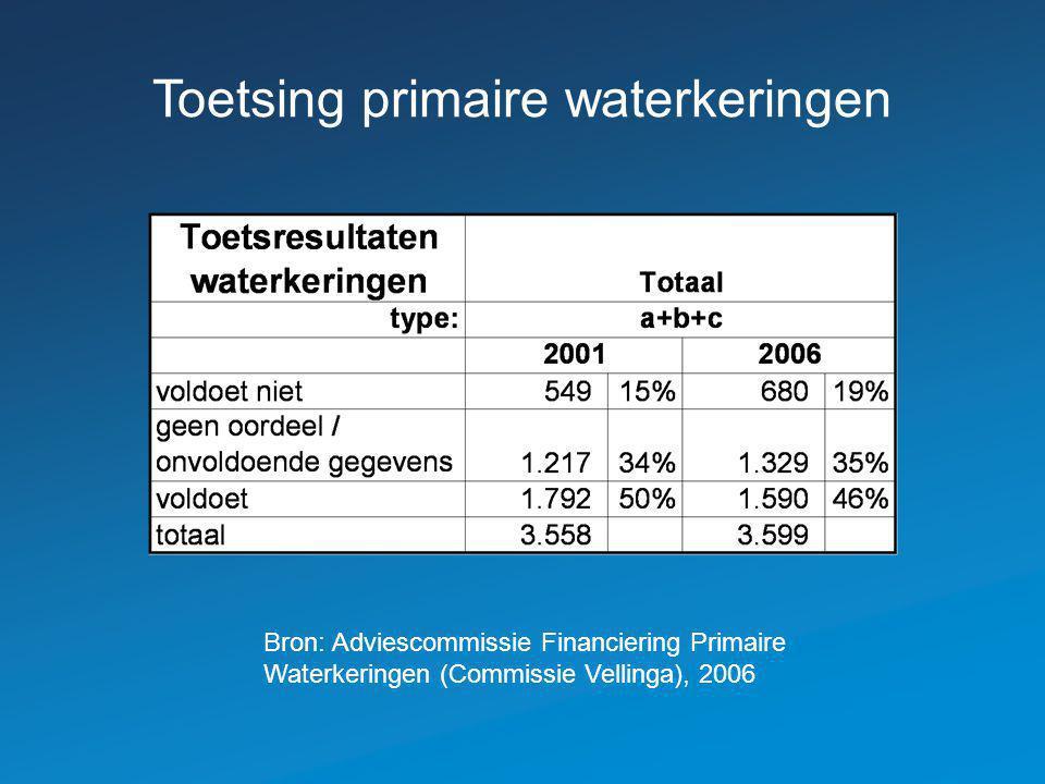 Toetsing primaire waterkeringen