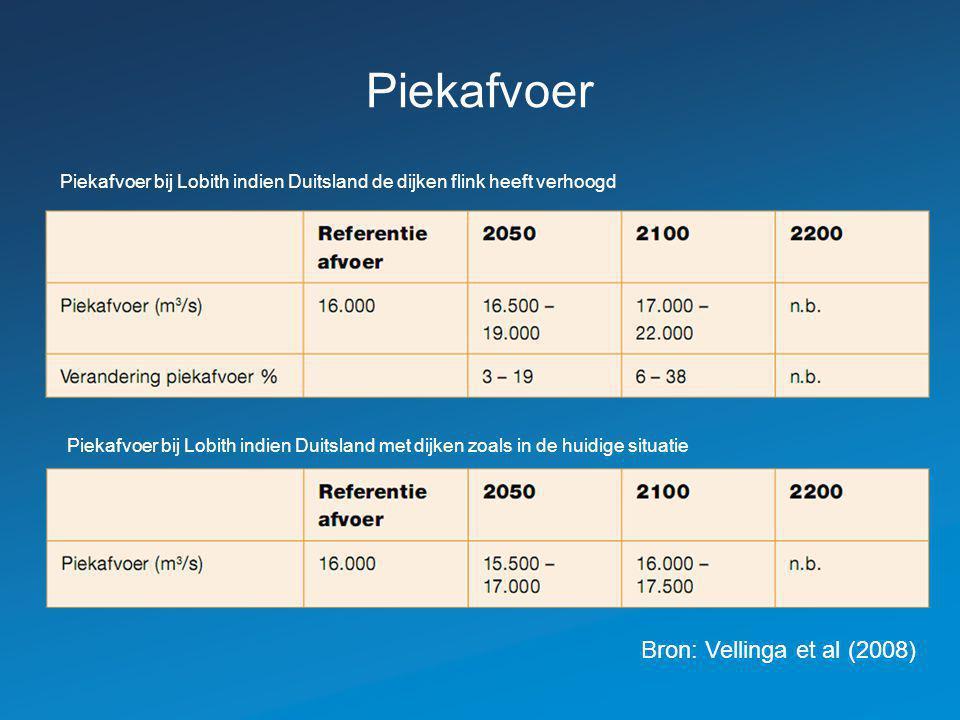 Piekafvoer Bron: Vellinga et al (2008)