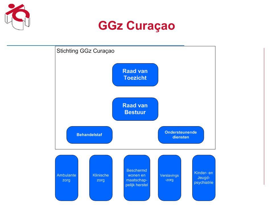 GGz Curaçao