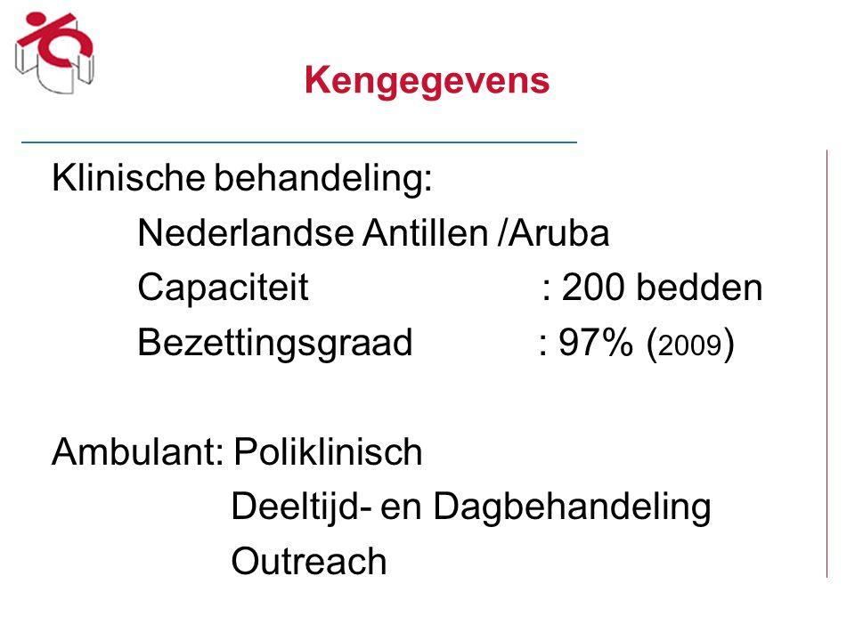 Kengegevens Klinische behandeling: Nederlandse Antillen /Aruba. Capaciteit : 200 bedden.