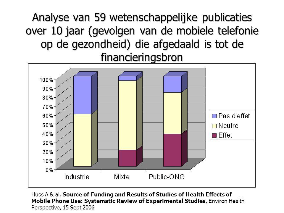 Analyse van 59 wetenschappelijke publicaties over 10 jaar (gevolgen van de mobiele telefonie op de gezondheid) die afgedaald is tot de financieringsbron