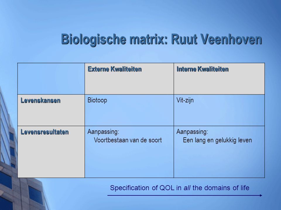 Biologische matrix: Ruut Veenhoven