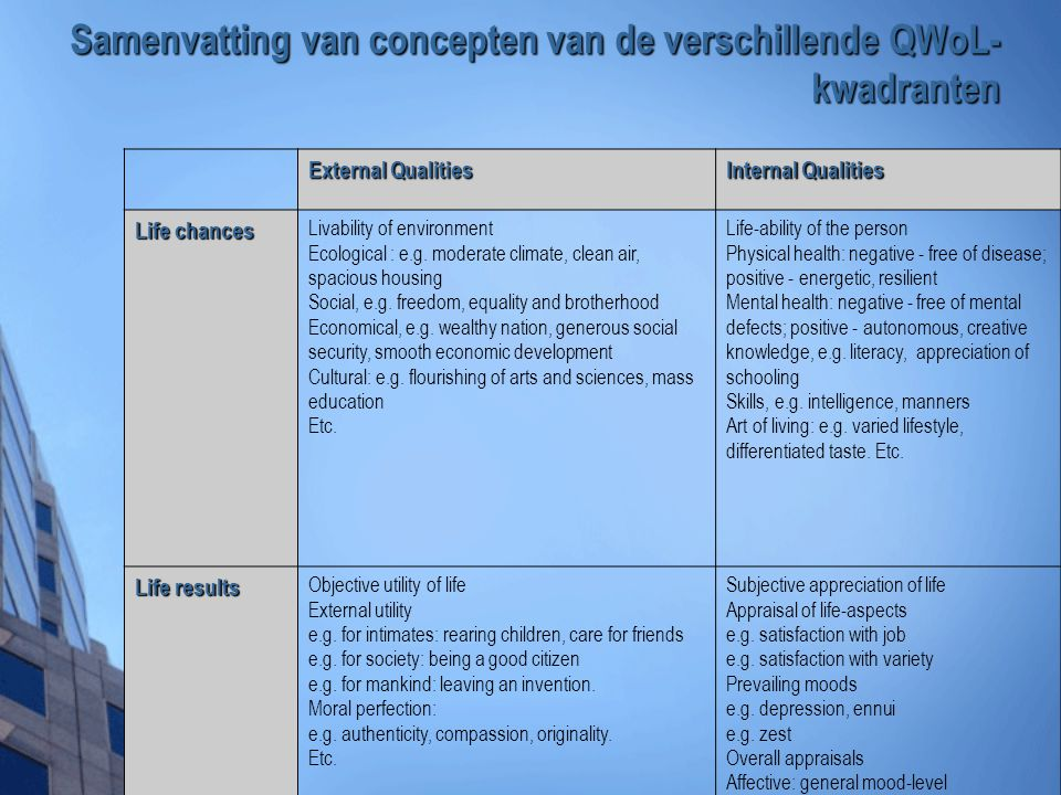 Samenvatting van concepten van de verschillende QWoL-kwadranten