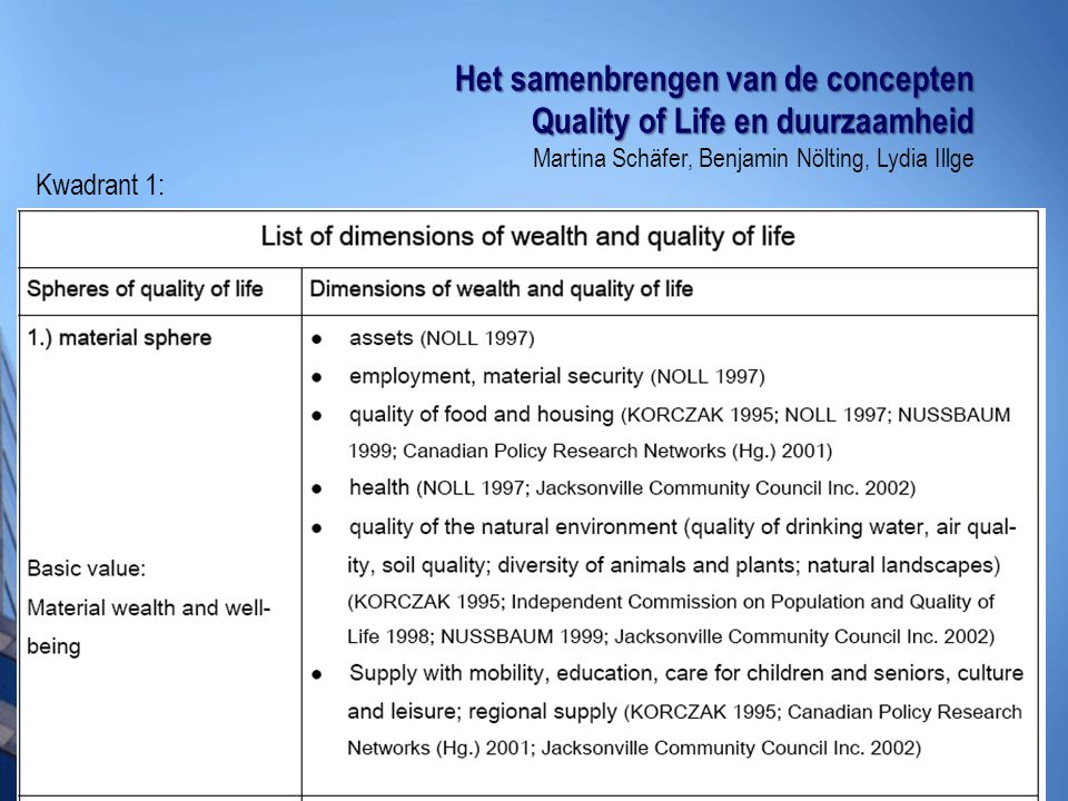 Het samenbrengen van de concepten Quality of Life en duurzaamheid