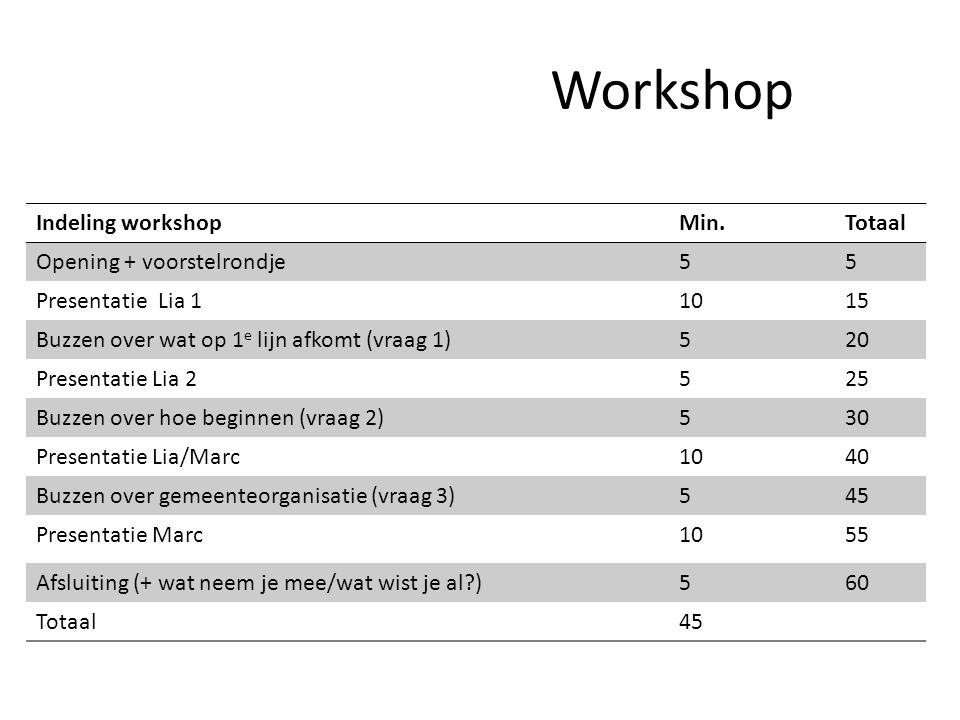 Workshop Indeling workshop Min. Totaal Opening + voorstelrondje 5