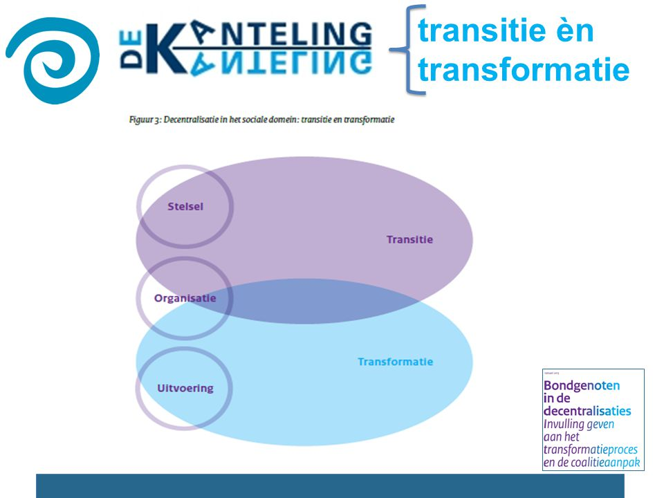 transitie èn transformatie