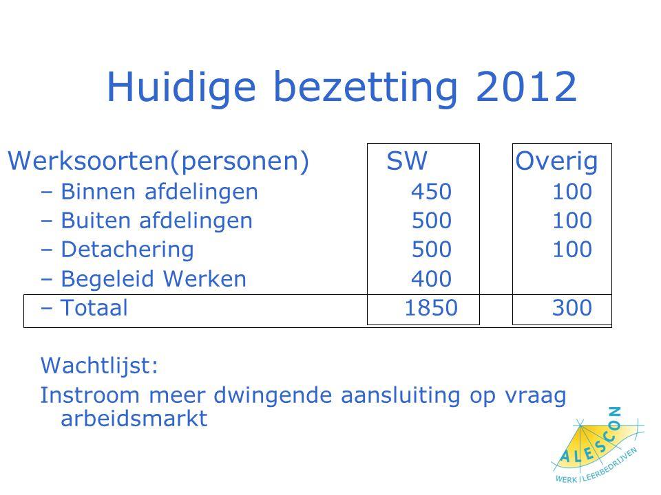 Huidige bezetting 2012 Werksoorten(personen) SW Overig