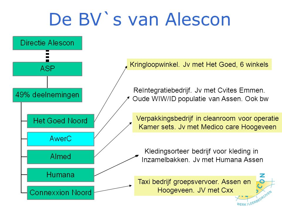 De BV`s van Alescon Kringloopwinkel. Jv met Het Goed, 6 winkels