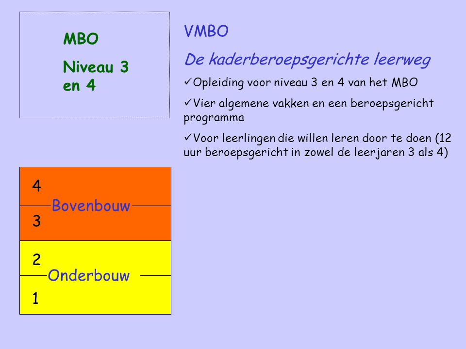 De kaderberoepsgerichte leerweg MBO Niveau 3 en 4