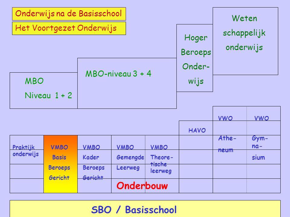 Onderbouw SBO / Basisschool Onderwijs na de Basisschool Weten