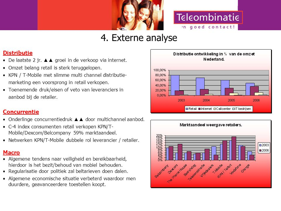 4. Externe analyse Distributie Concurrentie Macro