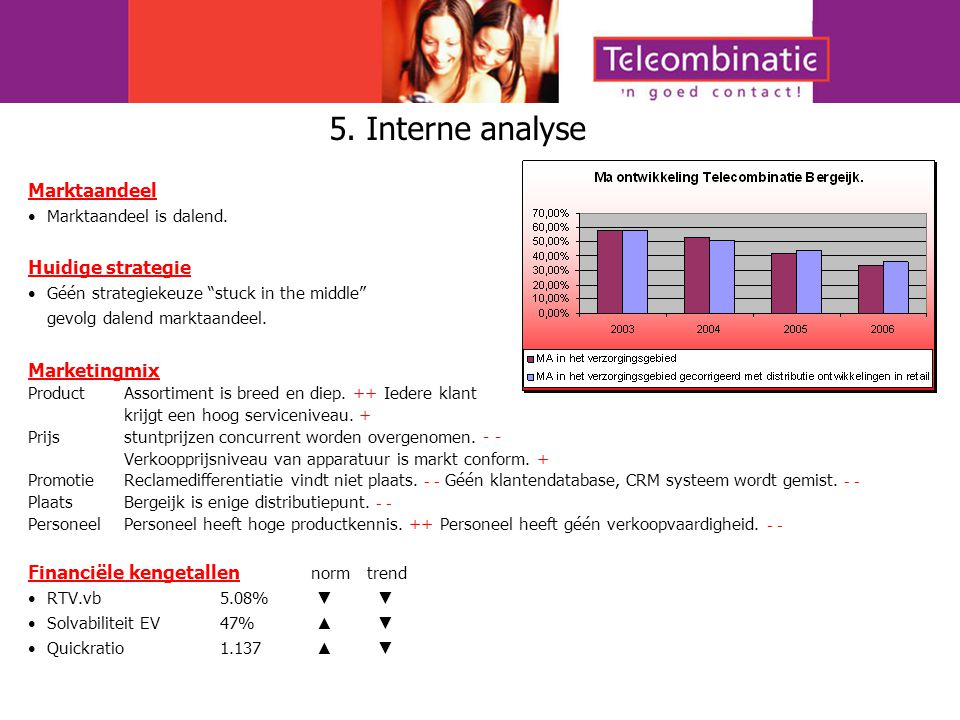 5. Interne analyse Marktaandeel Huidige strategie Marketingmix