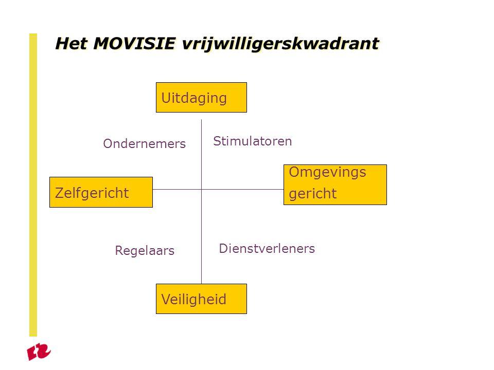 Het MOVISIE vrijwilligerskwadrant