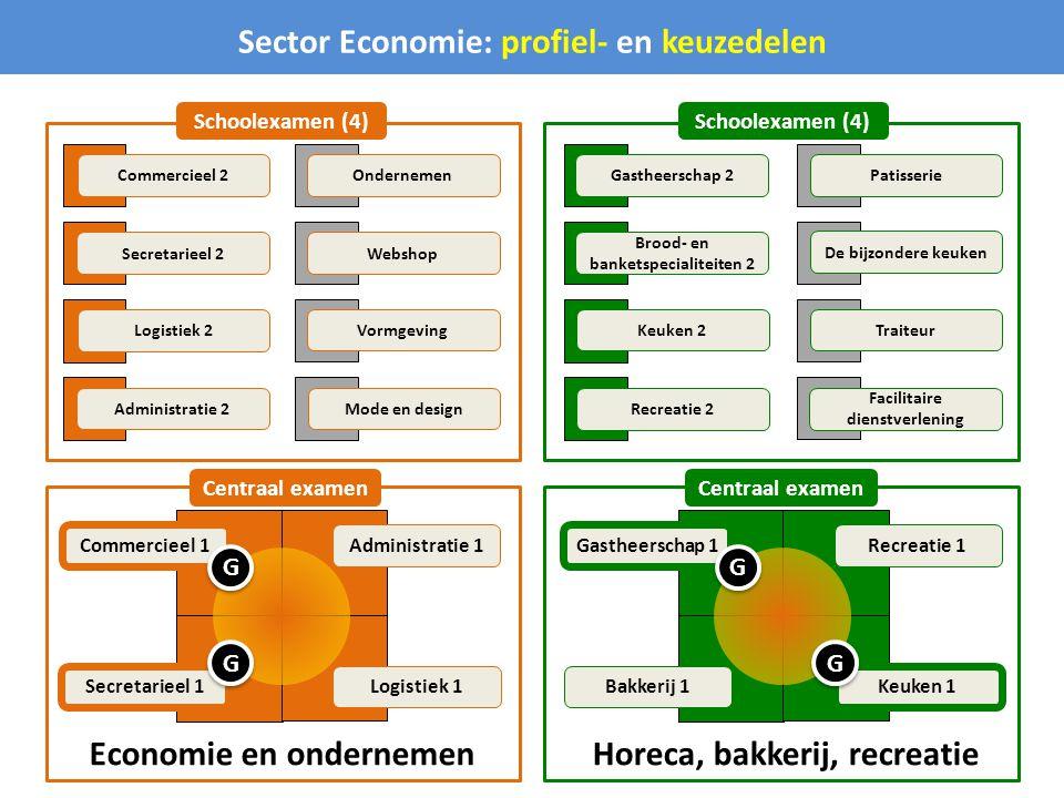 Sector Economie: profiel- en keuzedelen