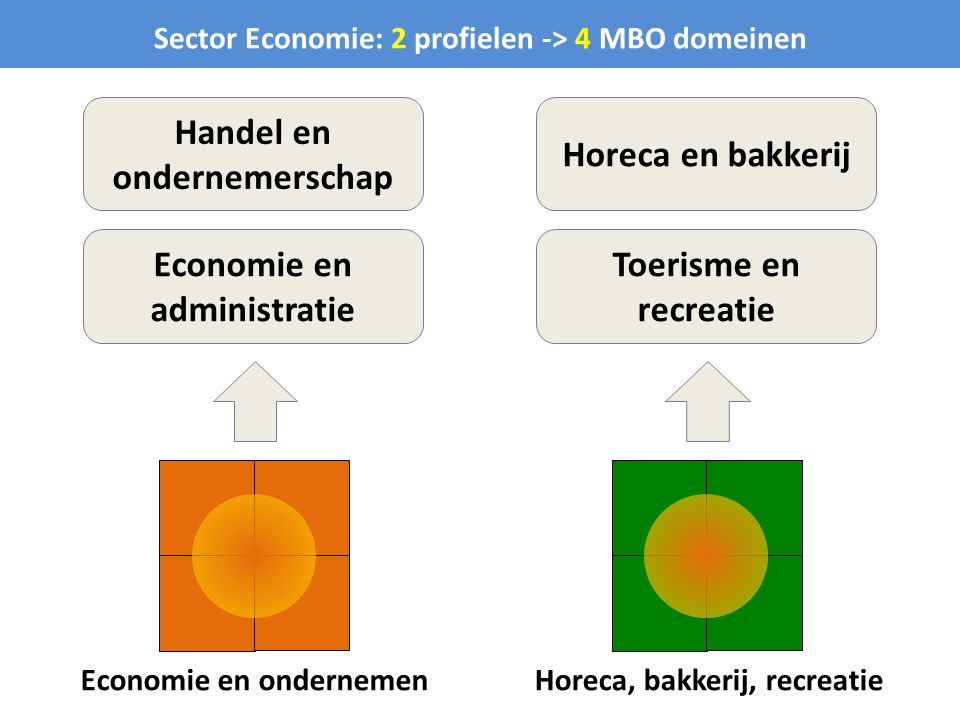 Handel en ondernemerschap Horeca en bakkerij