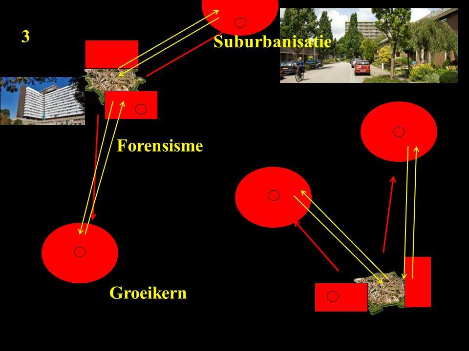 3 Suburbanisatie Forensisme Groeikern