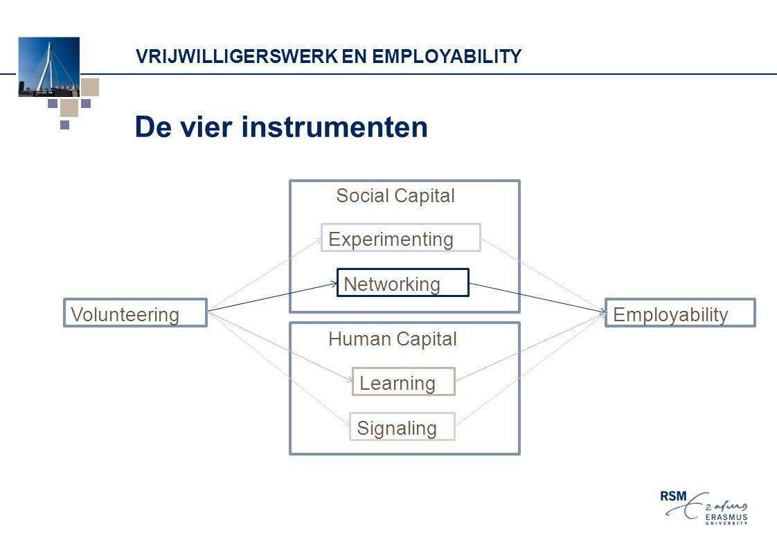 Vrijwilligerswerk en employability