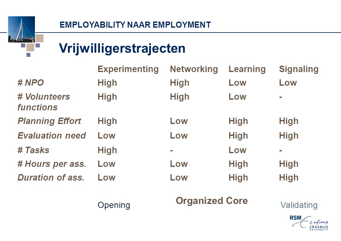 Employability naar employment