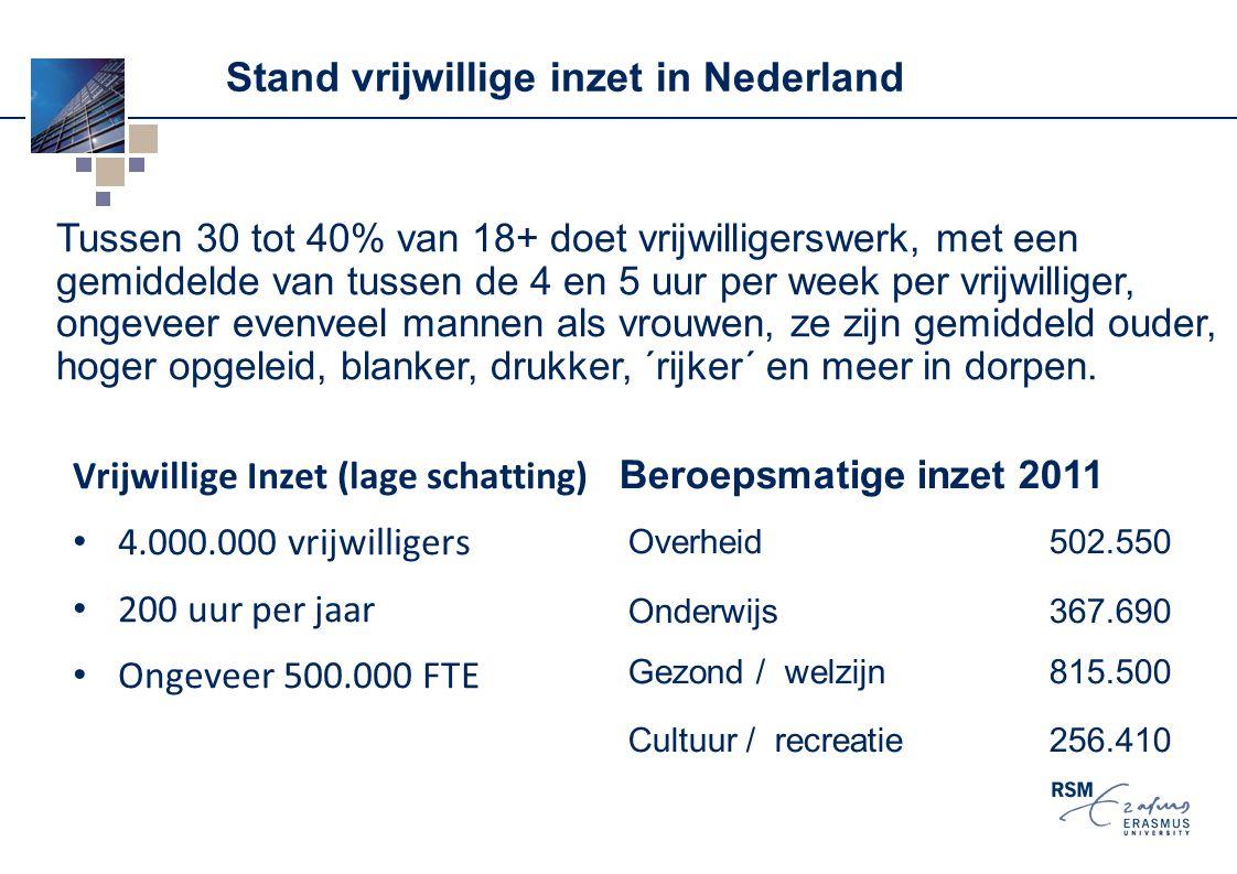 Stand vrijwillige inzet in Nederland