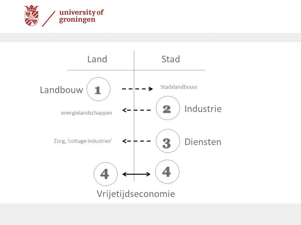 1 2 3 4 4 Land Stad Landbouw Industrie Diensten Vrijetijdseconomie