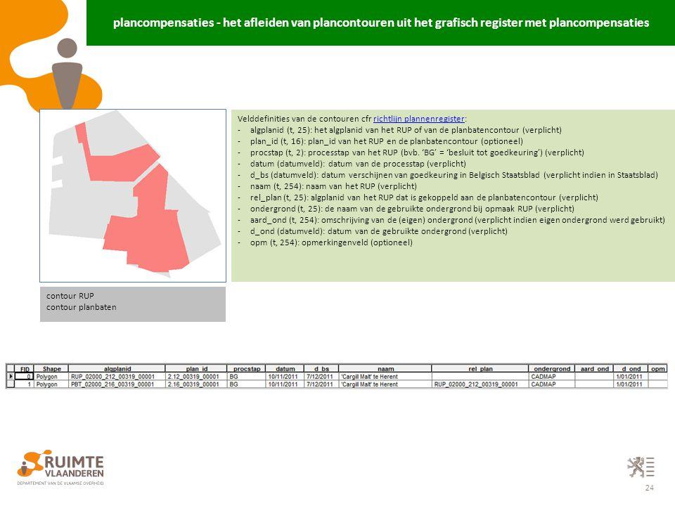 plancompensaties - het afleiden van plancontouren uit het grafisch register met plancompensaties
